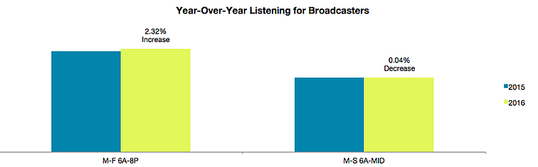 yoy-broadcaster-dec16.png