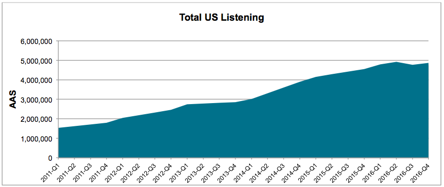 2016-10-total-listening.png