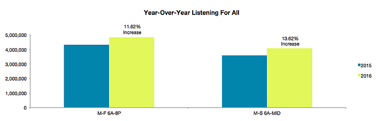 yoy-all-listening-nov16.png