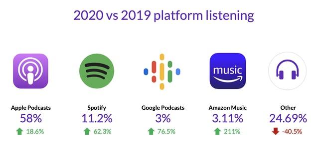 2020vs2019 platform listening