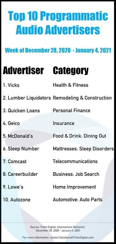 Top 10 Advertisers 12-28_1-4