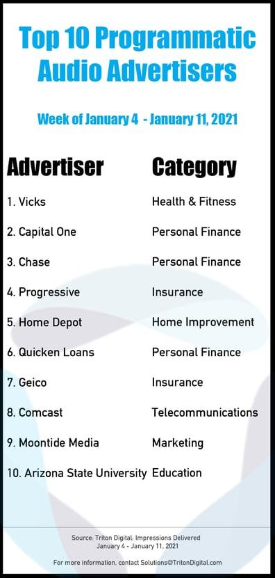 Top-10-Advertisers-1-4_1-11