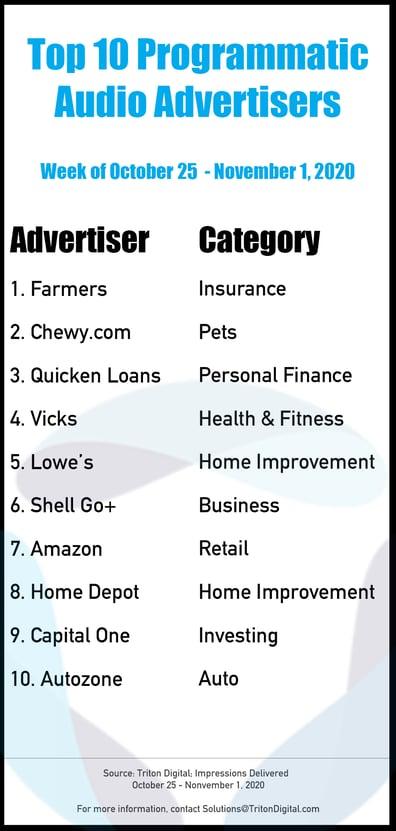 Top-10-Advertisers-10.25_11.1