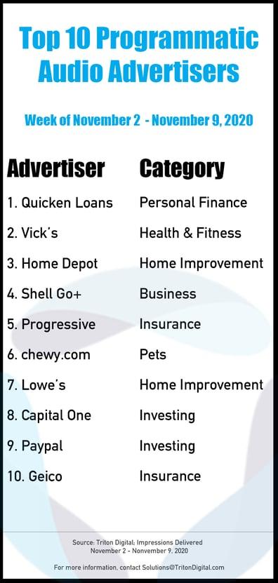 Top-10-Advertisers-11-2-11-9