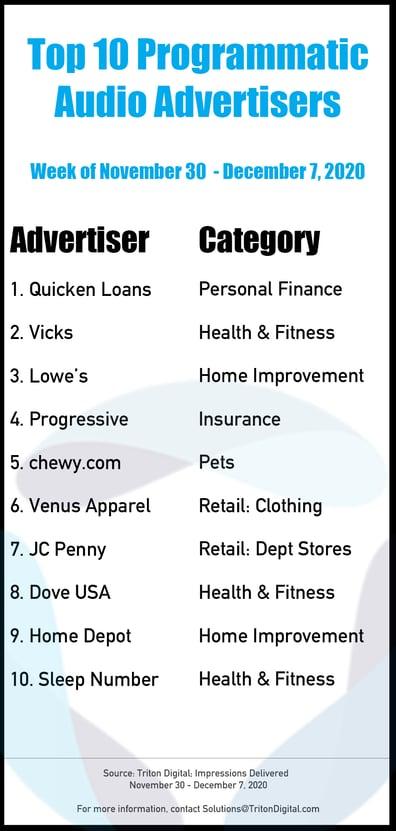 Top-10-Advertisers-11-30-2-_12-7-20