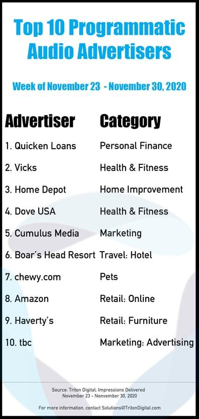 Top-10-Advertisers-113020