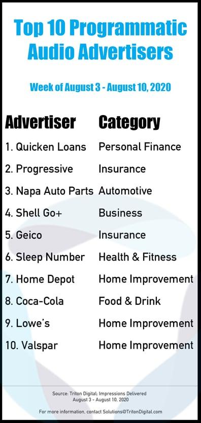 Top-10-Advertisers-8-3_8-10