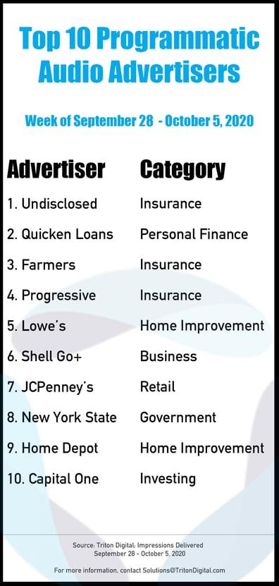 Top-10-Advertisers-9-28_10-5