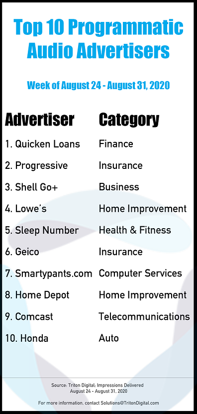 Top-10-Advertisers-Aug24-31