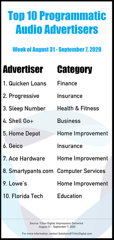 Top-10-Advertisers-Aug31-Sept7