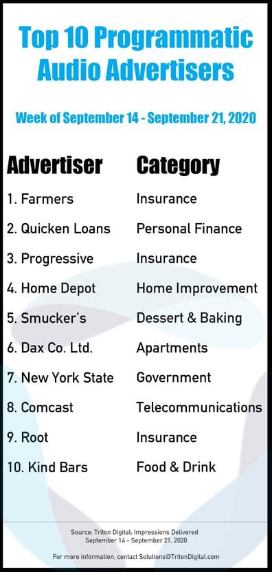 Top-10-Advertisers_0914200092120