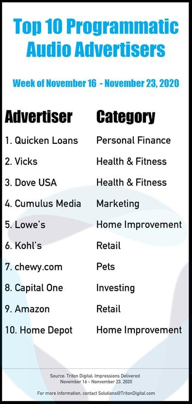 Top-10-Advertisers_111620-112320