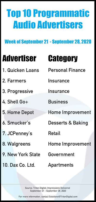Top-10-Advertisers_9-21_9-28