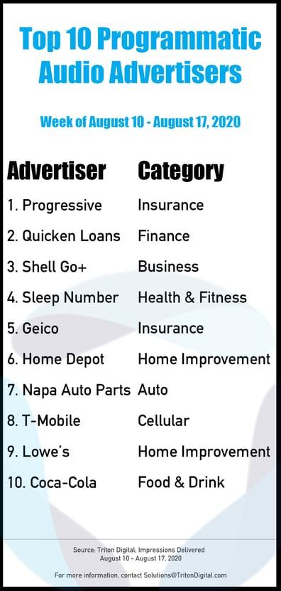 Top-10-Advertisers_Aug10-Aug17