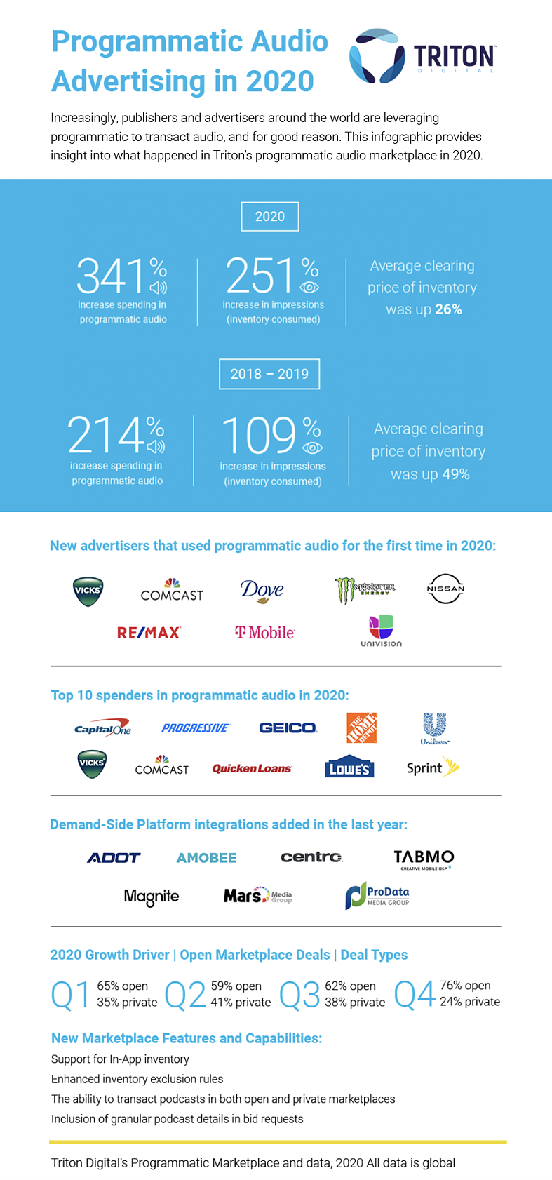 Triton_2020 Programmatic Milestone Infographic_english_FINAL